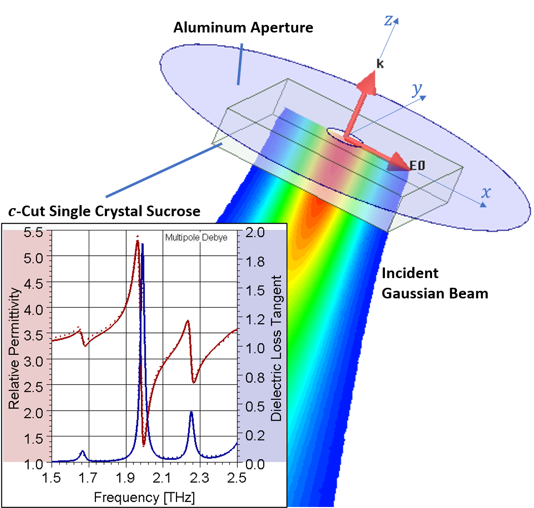 Frequency-dependent loss tangent and dielectric permittivity plot for c-cut single crystal sucrose along the a-axis and schematic of a sample mounted on aperture with an incident Gaussian terahertz beam focused at the aperture plane.